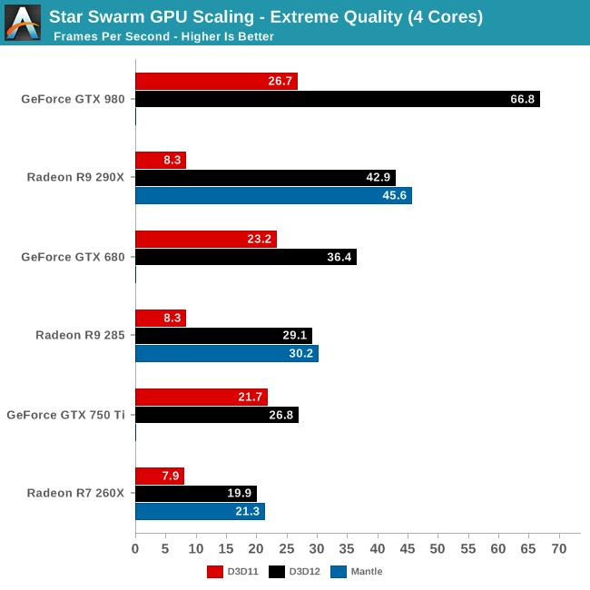 Star Swarm - skalowanie GPU