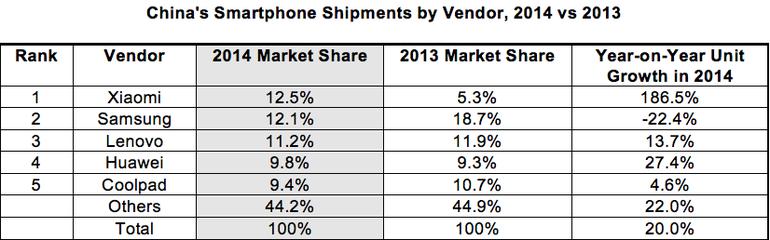 sprzedaż smartfonów w chinach 2014