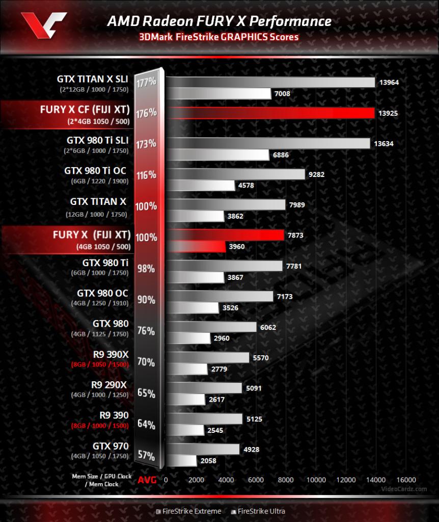 Radeon Fury X wydajność w benchmarku