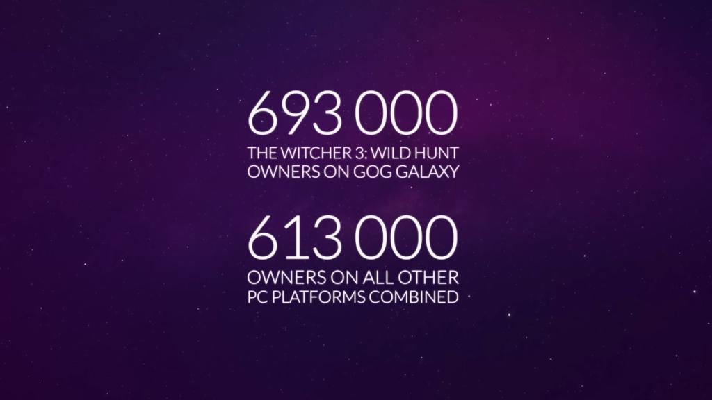 Wiedźmin 3 sprzedaż na PC