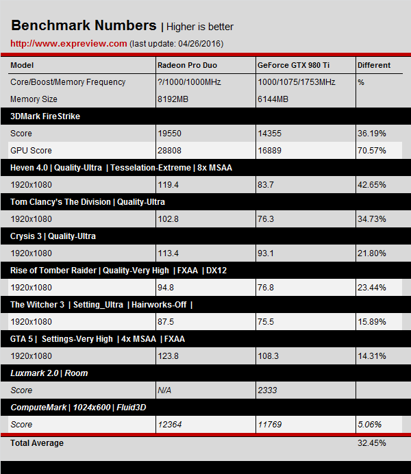AMD-Radeon-Pro-Duo-Benchmarks-Results_1080P_980-TI.jph_