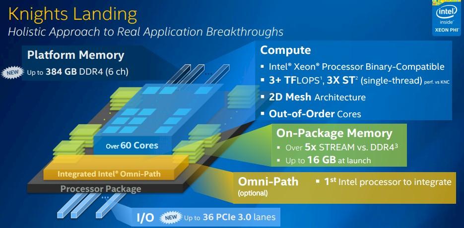 Intel-Knights-Landing-Xeon-Phi_Die