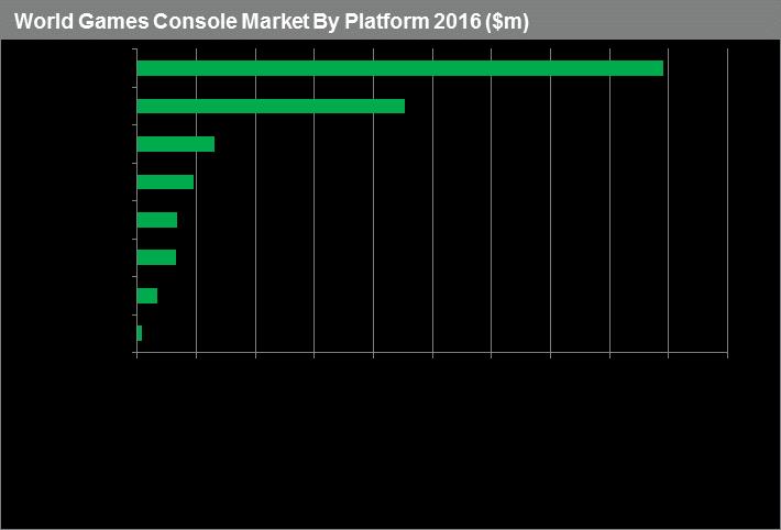raport-sprzedazy-konsol-2-2016