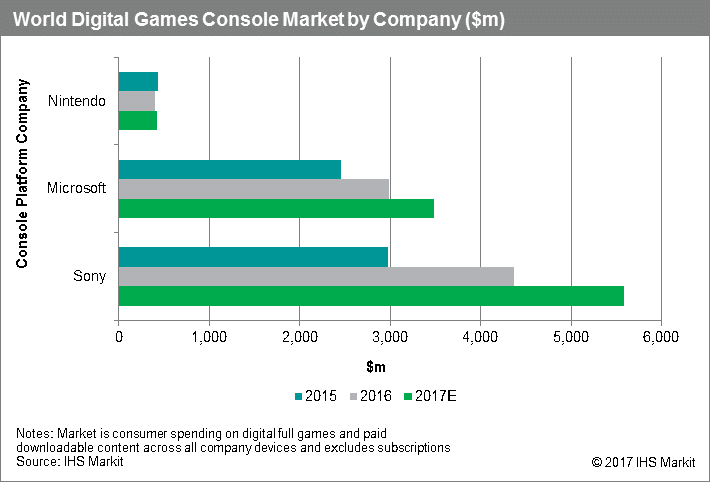 raport-sprzedazyt-cyfrowych-gier-w-2016