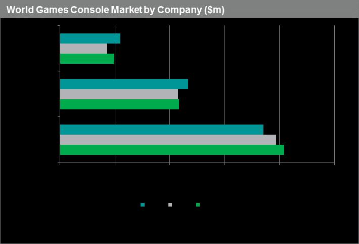 raport-udzialow-firm-w-sprzedazy-konsol-2016
